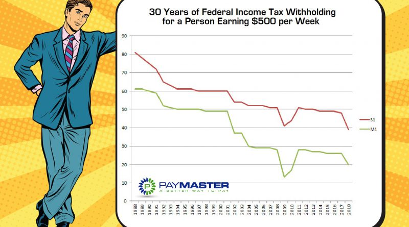 PayMaster Federal Withholding 30 Years